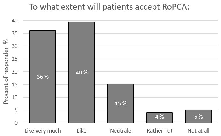 Patients accept of RoPCA